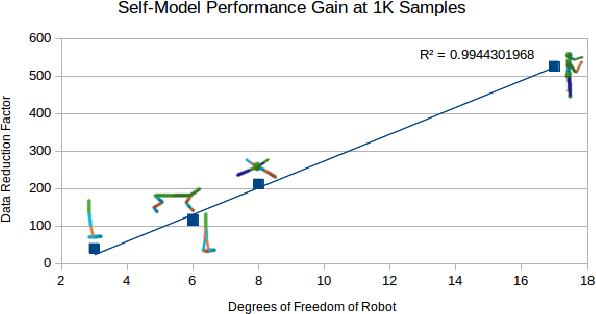Figure 1 for Zero Shot Learning on Simulated Robots