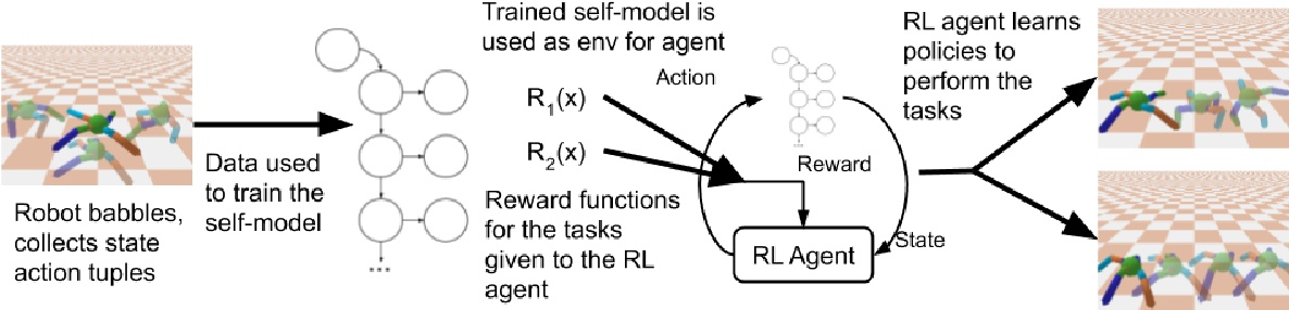 Figure 2 for Zero Shot Learning on Simulated Robots