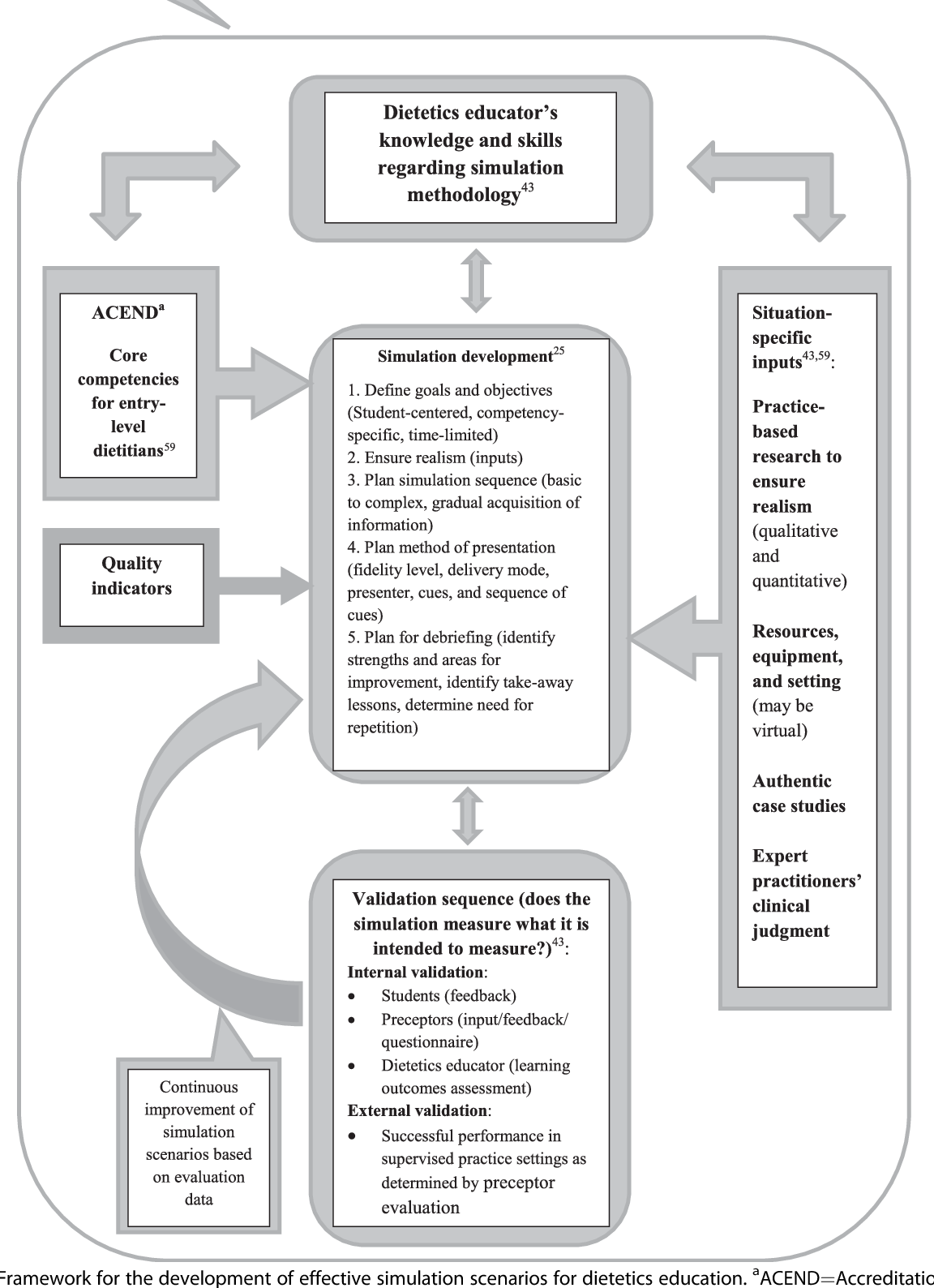The time is now a blueprint for simulation in dietetics education figure 5 malvernweather Images
