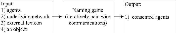 Figure 1 for Local communities obstruct global consensus: Naming game on multi-local-world networks