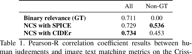 Figure 2 for Is An Image Worth Five Sentences? A New Look into Semantics for Image-Text Matching