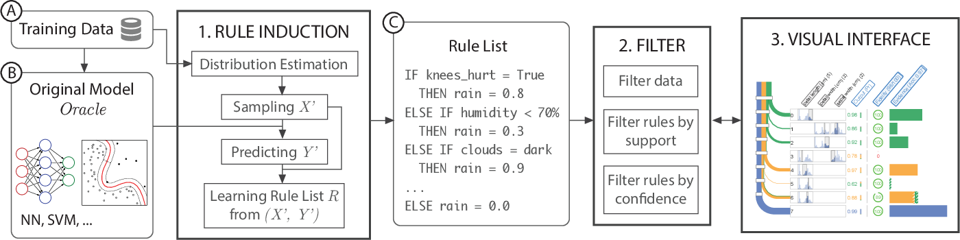 Figure 2 for RuleMatrix: Visualizing and Understanding Classifiers with Rules