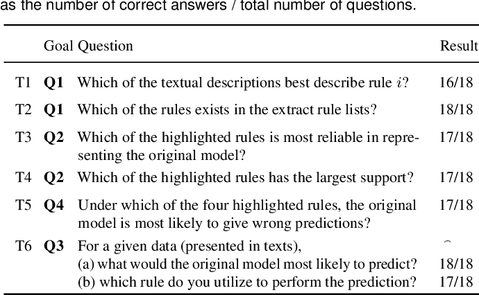 Figure 3 for RuleMatrix: Visualizing and Understanding Classifiers with Rules