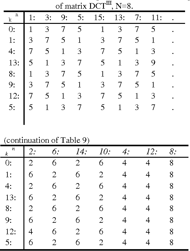 table 9