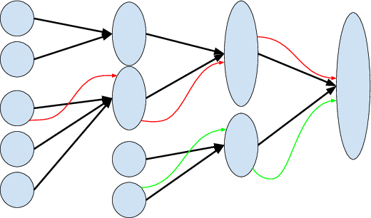 Figure 3 for Reinforcement Learning in Rich-Observation MDPs using Spectral Methods