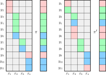 Figure 4 for Reinforcement Learning in Rich-Observation MDPs using Spectral Methods