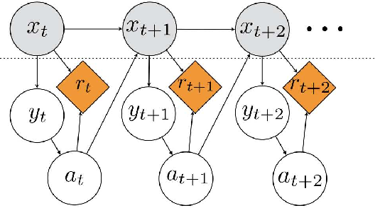 Figure 1 for Reinforcement Learning in Rich-Observation MDPs using Spectral Methods