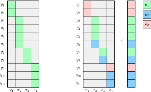 Figure 2 for Reinforcement Learning in Rich-Observation MDPs using Spectral Methods