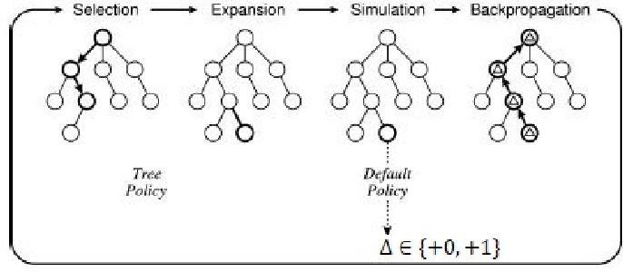 Figure 1 for UCT-ADP Progressive Bias Algorithm for Solving Gomoku