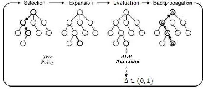 Figure 3 for UCT-ADP Progressive Bias Algorithm for Solving Gomoku