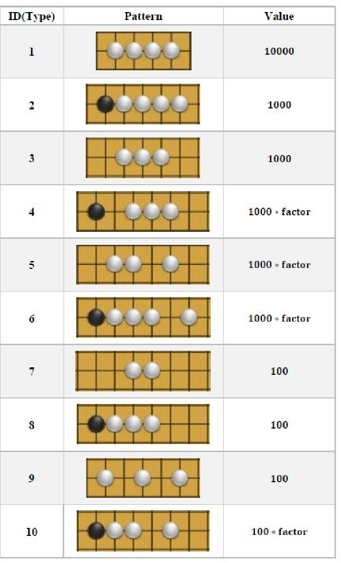 Figure 4 for UCT-ADP Progressive Bias Algorithm for Solving Gomoku