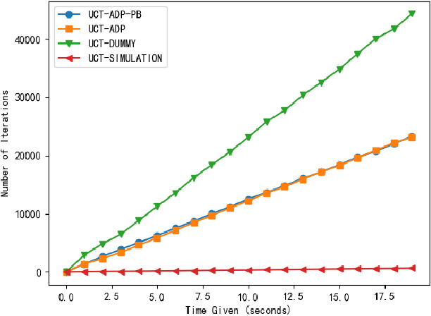 Figure 2 for UCT-ADP Progressive Bias Algorithm for Solving Gomoku