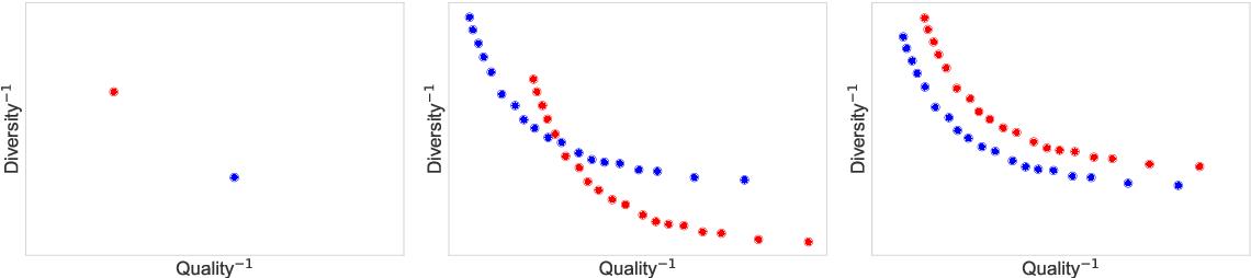 Figure 1 for Language GANs Falling Short