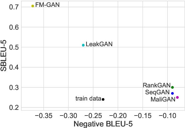 Figure 3 for Language GANs Falling Short
