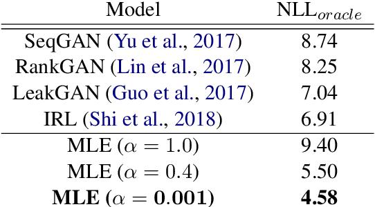 Figure 4 for Language GANs Falling Short