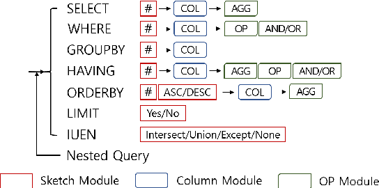 Figure 1 for Recursive and Clause-Wise Decoding for Complex and Cross-Domain Text-to-SQL Generation