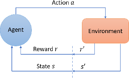 Figure 1 for Deep Reinforcement Learning for Cyber Security