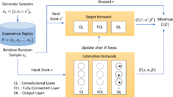 Figure 2 for Deep Reinforcement Learning for Cyber Security
