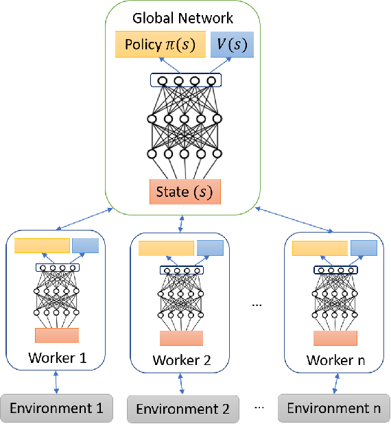 Figure 3 for Deep Reinforcement Learning for Cyber Security