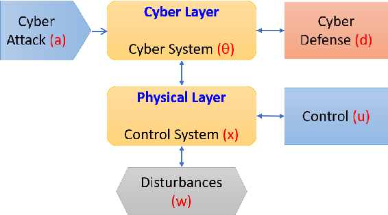 Figure 4 for Deep Reinforcement Learning for Cyber Security