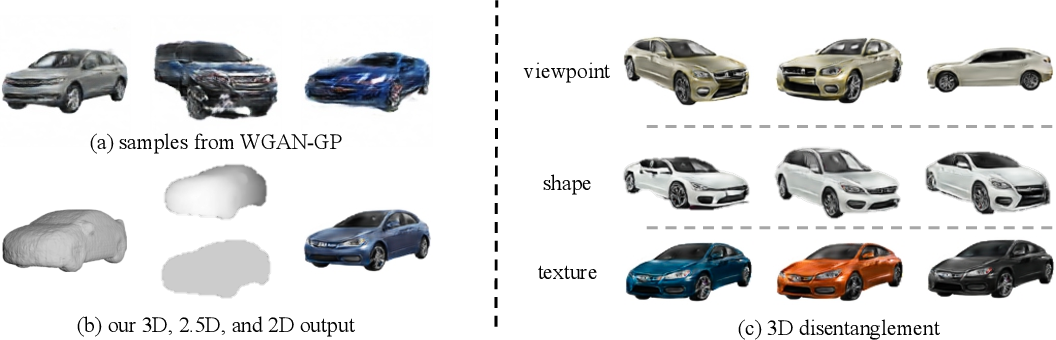 Figure 1 for Visual Object Networks: Image Generation with Disentangled 3D Representation
