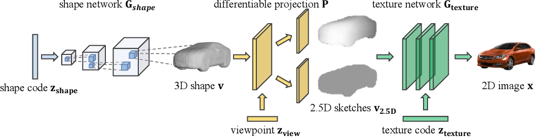 Figure 3 for Visual Object Networks: Image Generation with Disentangled 3D Representation