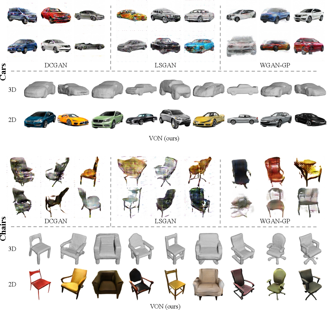 Figure 4 for Visual Object Networks: Image Generation with Disentangled 3D Representation