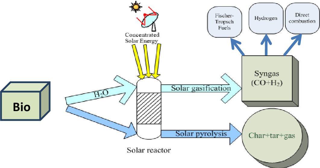 PDF] Solar pyrolysis of biomass at laboratory scale