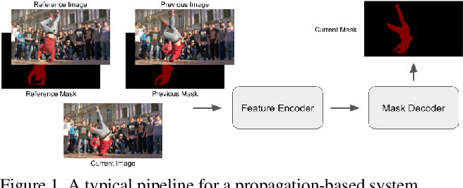 Figure 1 for An Empirical Study of Propagation-based Methods for Video Object Segmentation
