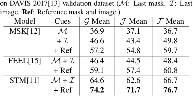 Figure 2 for An Empirical Study of Propagation-based Methods for Video Object Segmentation