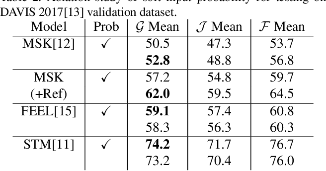 Figure 3 for An Empirical Study of Propagation-based Methods for Video Object Segmentation