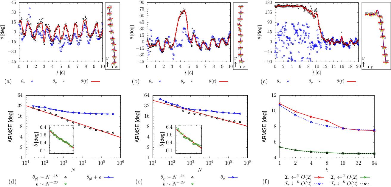 Figure 4 for Pedestrian orientation dynamics from high-fidelity measurements
