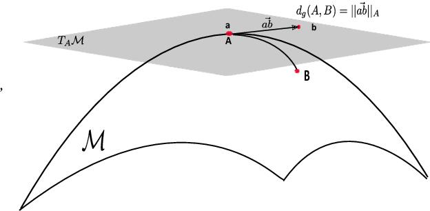 Figure 4 for Convex Class Model on Symmetric Positive Definite Manifolds