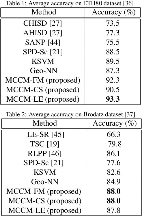 Figure 2 for Convex Class Model on Symmetric Positive Definite Manifolds