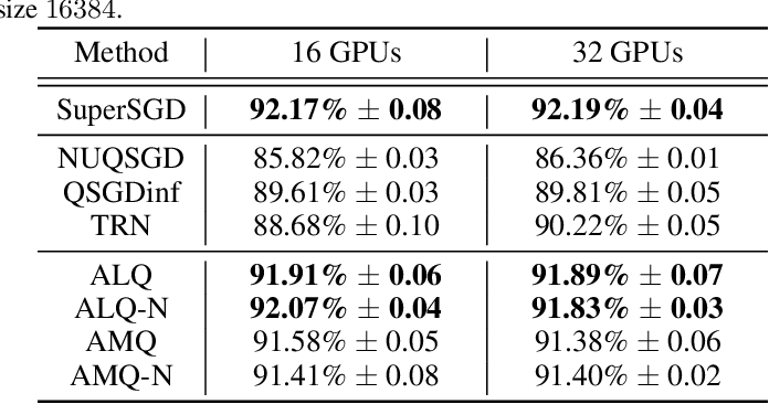Figure 3 for Adaptive Gradient Quantization for Data-Parallel SGD