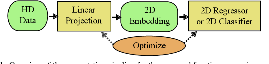 Figure 1 for Function Preserving Projection for Scalable Exploration of High-Dimensional Data