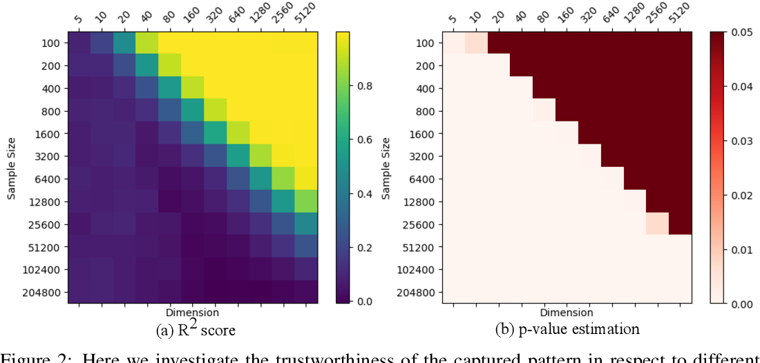 Figure 3 for Function Preserving Projection for Scalable Exploration of High-Dimensional Data