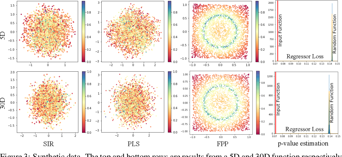 Figure 4 for Function Preserving Projection for Scalable Exploration of High-Dimensional Data