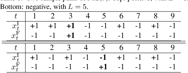 Figure 1 for Understanding Feature Selection and Feature Memorization in Recurrent Neural Networks