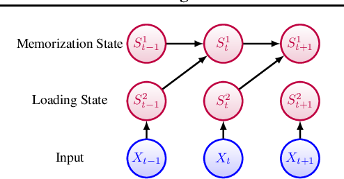 Figure 2 for Understanding Feature Selection and Feature Memorization in Recurrent Neural Networks