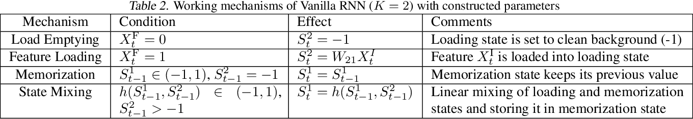 Figure 3 for Understanding Feature Selection and Feature Memorization in Recurrent Neural Networks