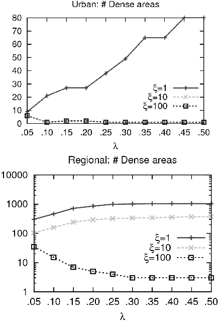 Characterizing Dense Urban Areas from Mobile Phone-Call Data
