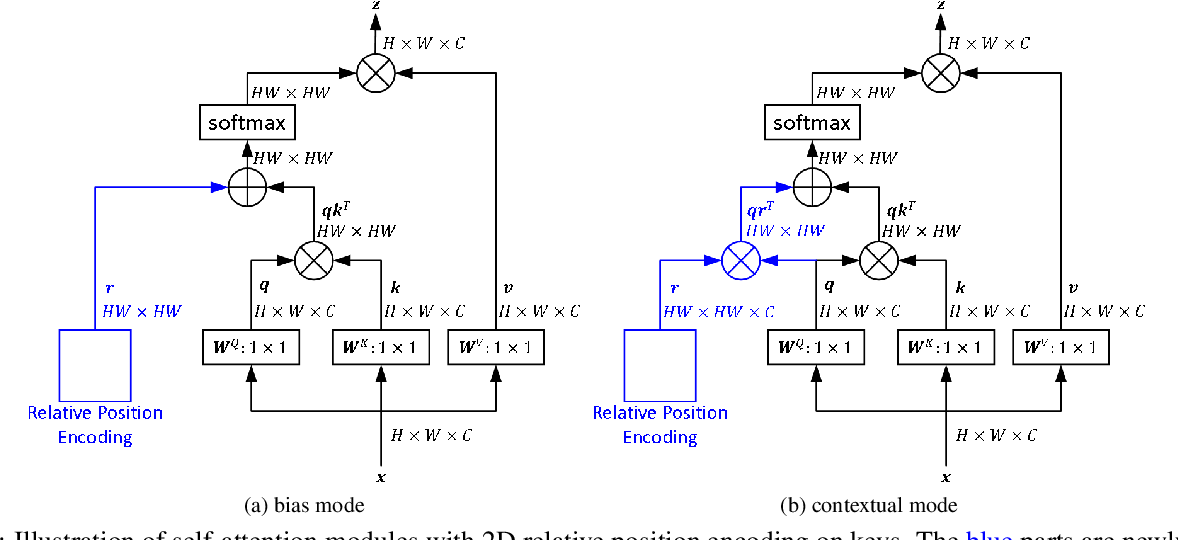 Figure 1 for Rethinking and Improving Relative Position Encoding for Vision Transformer