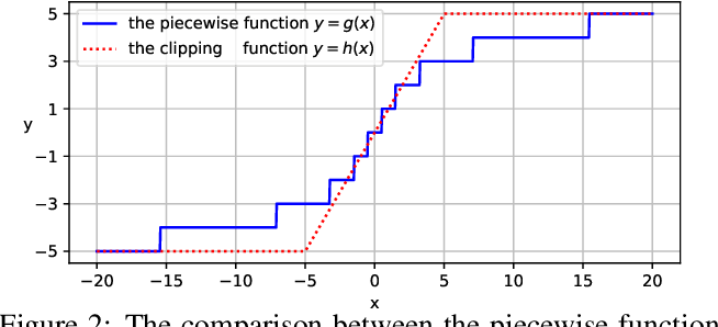 Figure 3 for Rethinking and Improving Relative Position Encoding for Vision Transformer