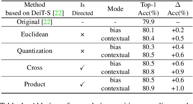 Figure 2 for Rethinking and Improving Relative Position Encoding for Vision Transformer