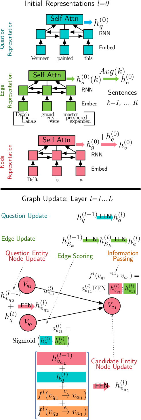 Figure 3 for Complex Factoid Question Answering with a Free-Text Knowledge Graph
