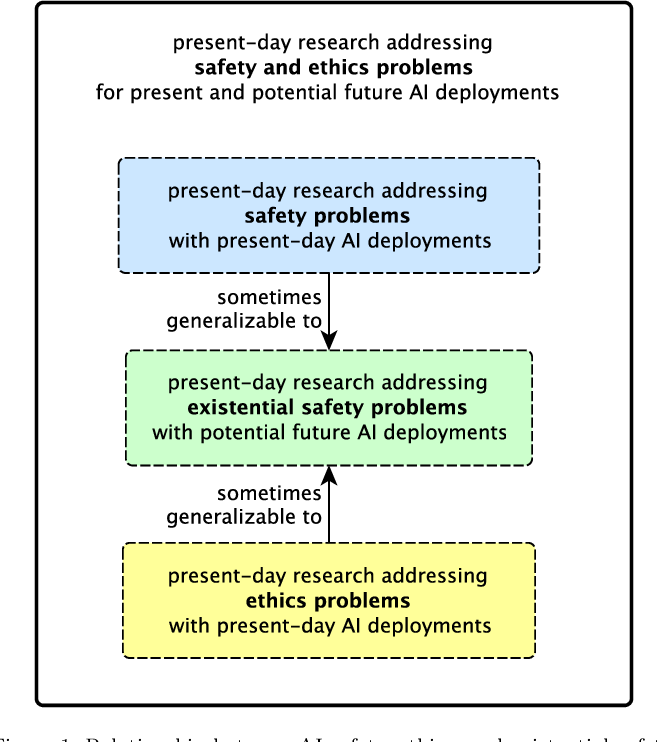 Figure 1 for AI Research Considerations for Human Existential Safety (ARCHES)