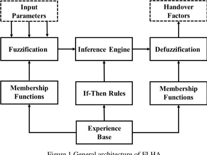 Figure 1 for Reinforcement Learning-Based Joint Self-Optimisation Method for the Fuzzy Logic Handover Algorithm in 5G HetNets
