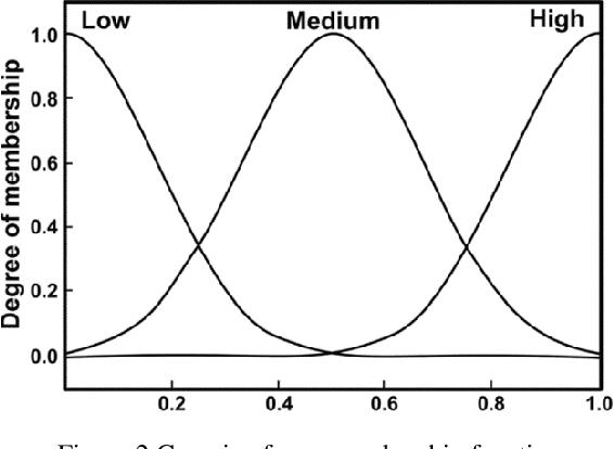 Figure 3 for Reinforcement Learning-Based Joint Self-Optimisation Method for the Fuzzy Logic Handover Algorithm in 5G HetNets