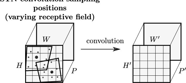 Figure 3 for Convolutional STN for Weakly Supervised Object Localization and Beyond